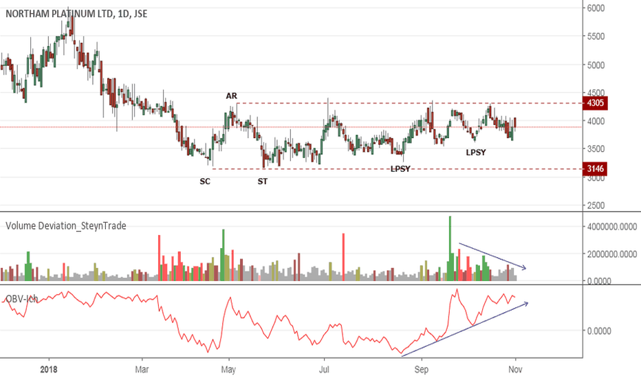 NHM: JSE:NHM Northam Platinum Buying Pressure