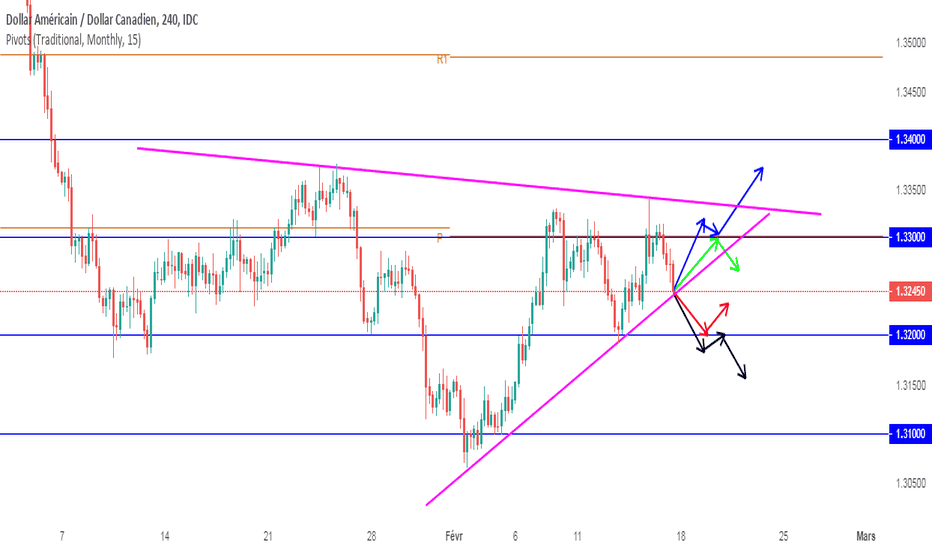 USDCAD: Projections swing USDCAD (semaine dernière plus 170 PIPS)
