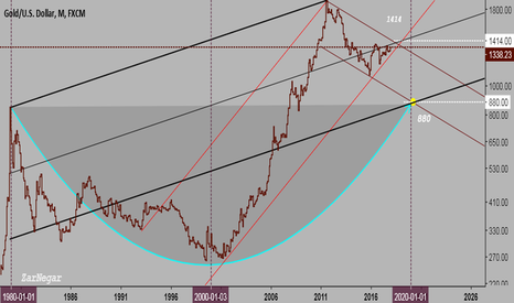 XAUUSD: Gold from 850 to 850