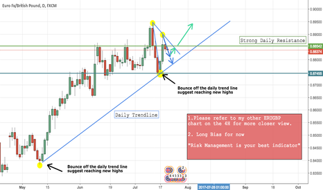 EURGBP: EURGBP Overall Daily OutLook
