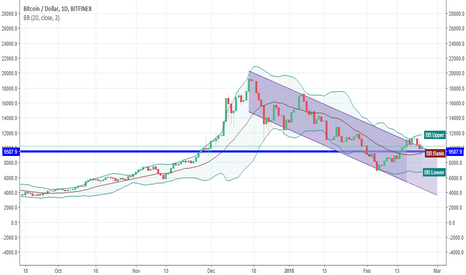 BTCUSD: gravity and magnets