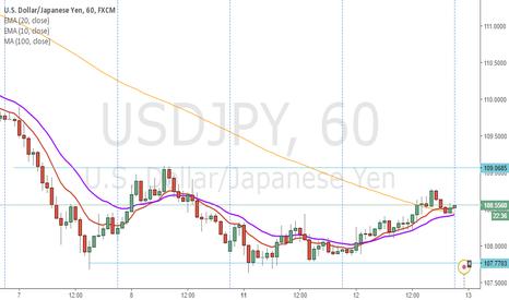 USDJPY: signal  change in tendece