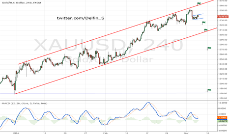 XAUUSD: Gold - short opportunities
