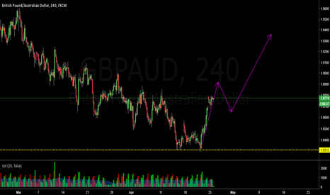 GBPAUD: Bullish Double Bottom Reversal