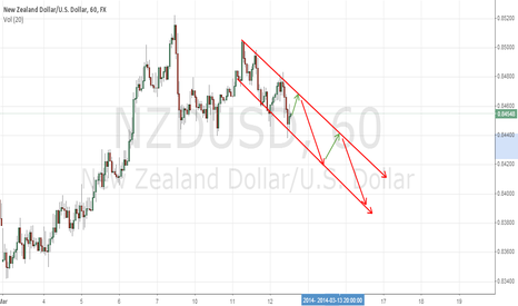NZDUSD: DOWNTrend Confirmed follow 1hr channel