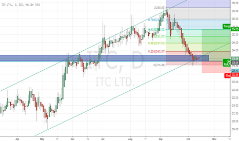 ITC: Respecting the Support Level