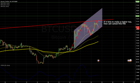 BTCUSD: BTCUSD bear call strategy