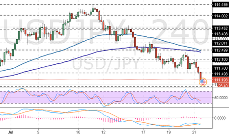 USDJPY: USD/JPY: dollar has nothing to answer with
