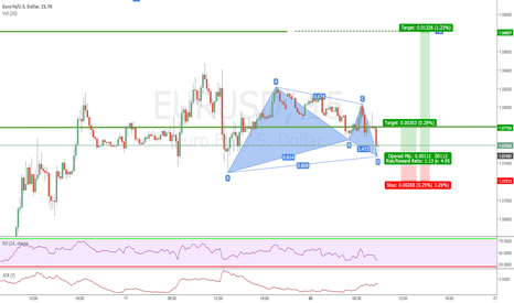 EURUSD: gartley with extreme target