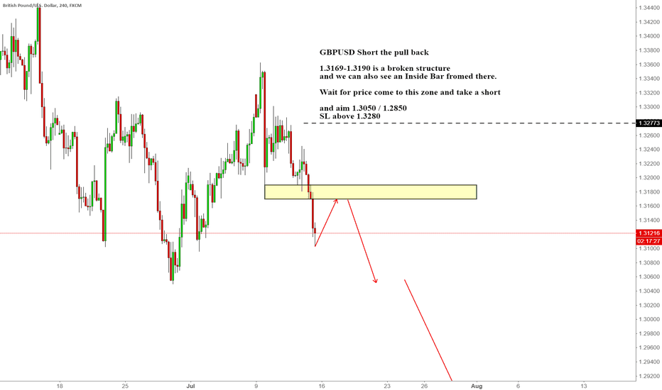 GBPUSD: GBPUSD Short the pull back