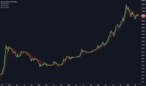 BTCUSD: 4-9-18 SMA on the weekly BTCUSD