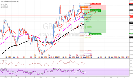 GBPAUD: GBPAUD: Short GBP over bad forecast on Manufacturing Production