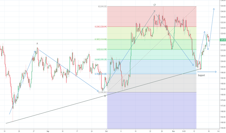 XAUUSD: Gold remains long against $1195