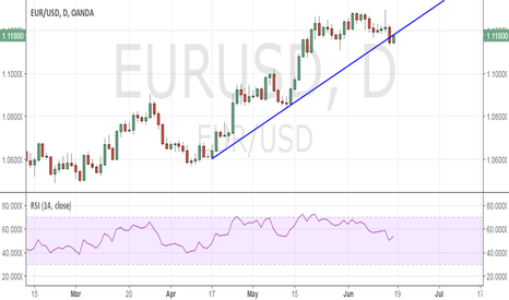 EURUSD: EUR/USD revisits trend line hurdle, shaking up weak bears