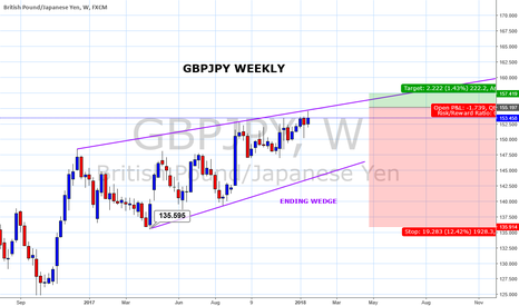 GBPJPY: GBPJPY offers a good risk/reward short trade this week