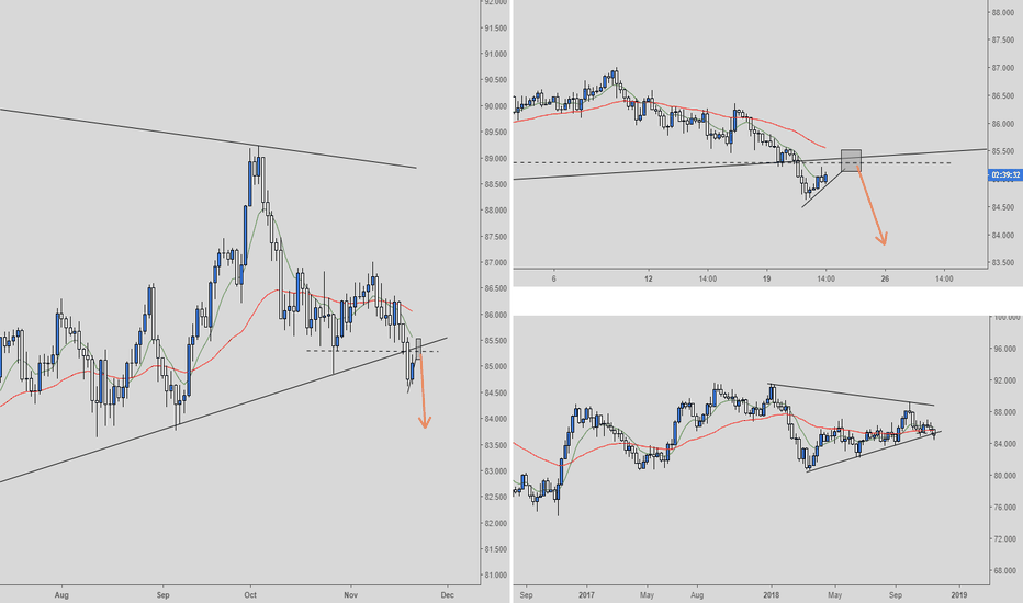 CADJPY: CADJPY Short - Daily/4 hour