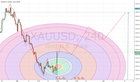 XAUUSD: XAUUSD ON THE GO!