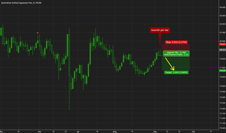 AUDJPY: AUDJPY pin bar short opportunity