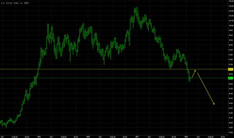 DXY: Dollar Down