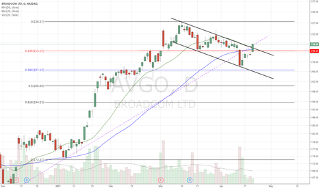 AVGO: Breakout of descending channel