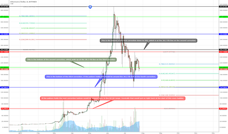 ETHUSD: Fibonacci steps that could mean nothing, what do you think?