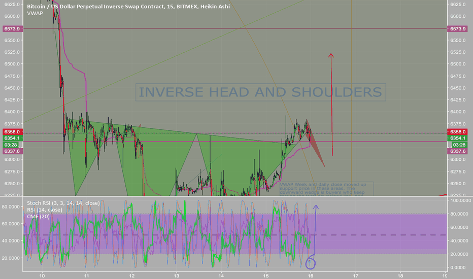 XBTUSD: Inverse H&S, along with a little downward wedge, stochastic up.