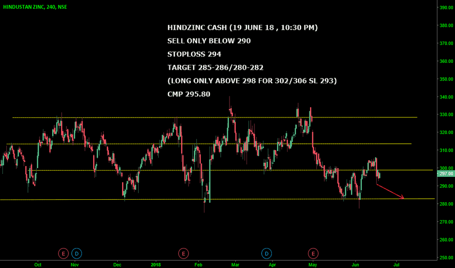 HINDZINC: #HINDZINC CASH : SELL ONLY BELOW 290 & LONG ABOVE 298 ONLY