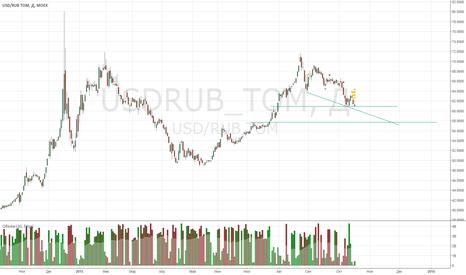 USDRUB_TOM: Движение USD/RUB TOM на 58