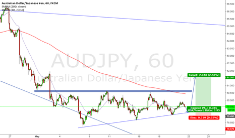 AUDJPY: AUD/JPY Consolidation