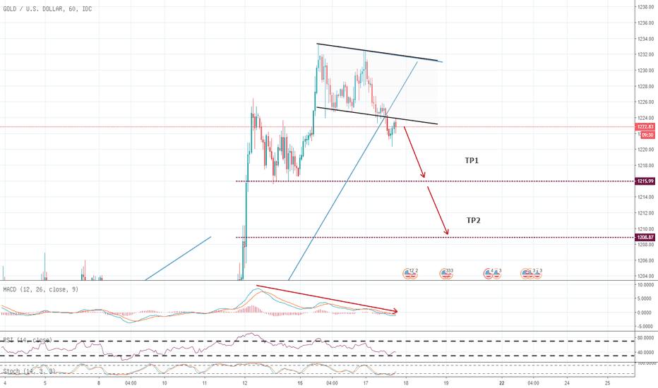 XAUUSD: 黄金止涨回落 趋势结束 下行开始