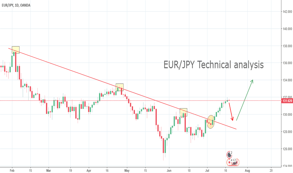 EURJPY: EUR/JPY Technical analysis