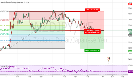 NZDJPY: Short trade in NZDJPY