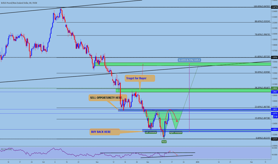 GBPNZD: GBPNZD Trade opportunities