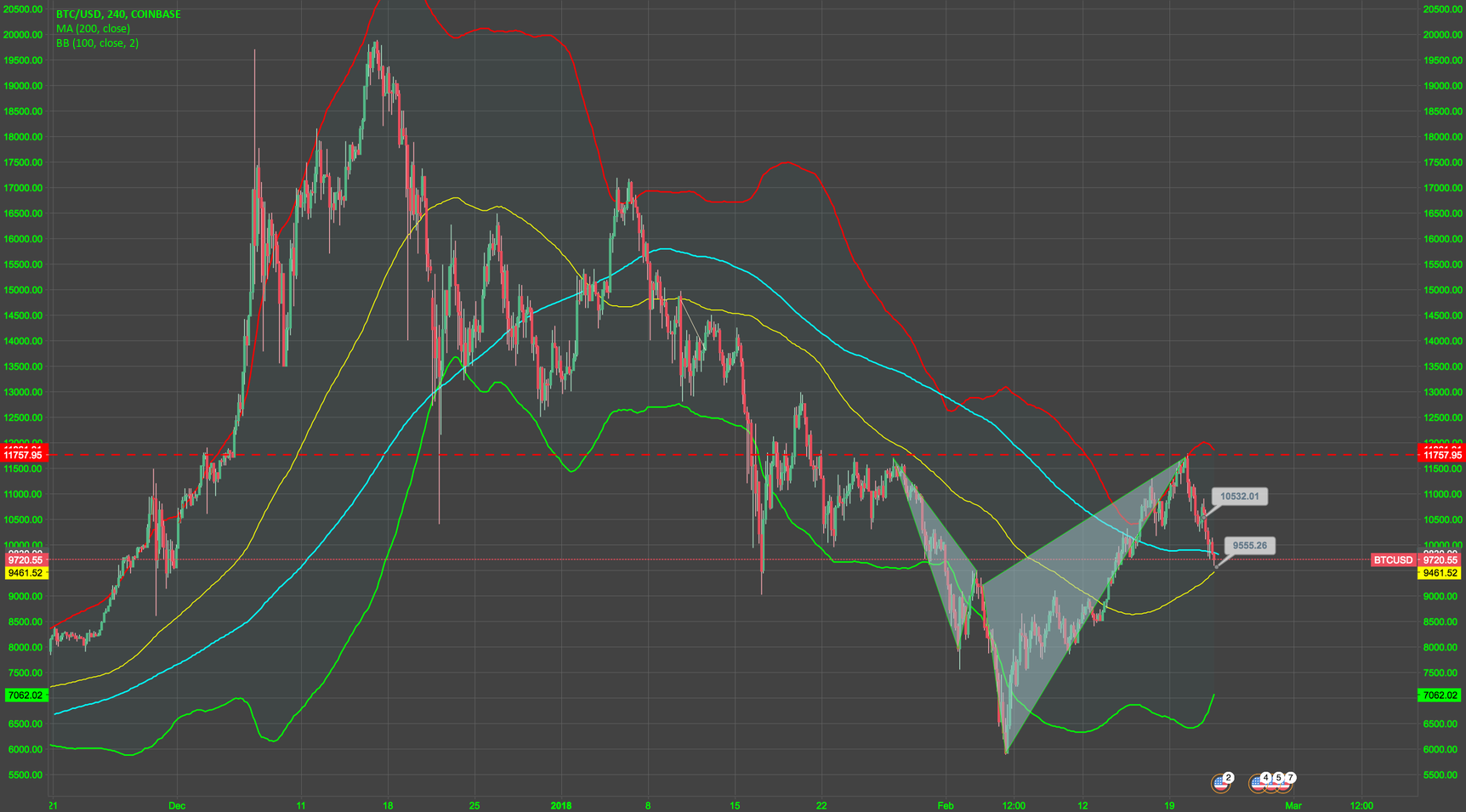 doubt it's head and shoulders, inverse