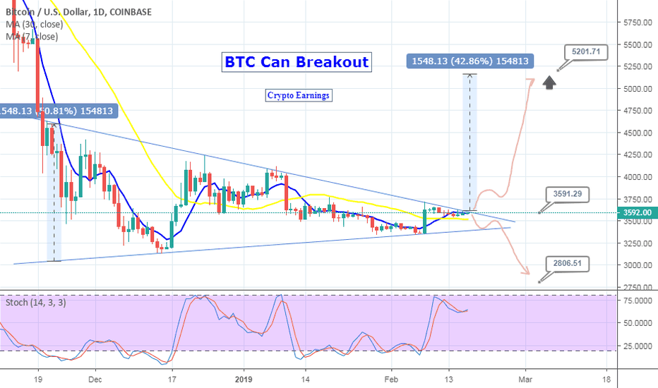 BTCUSD: Symmetrical Patter can Breakout