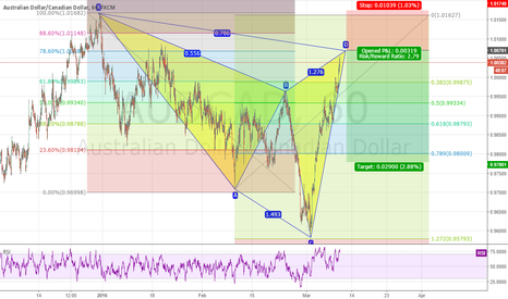 AUDCAD: AUD/CAD BEARISH CYPHER PATTERN (completing)