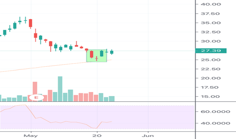 YETI Stock Price and Chart — NYSE:YETI — TradingView