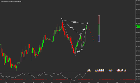 AUDUSD: TEXTBOOK BAT FORMATION at Market