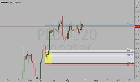 PLD: Long Trade on PLD