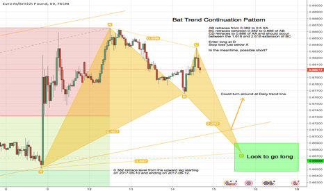 EURGBP: EURGBP Bat Trend Continuation Pattern Developing 1hr Chart