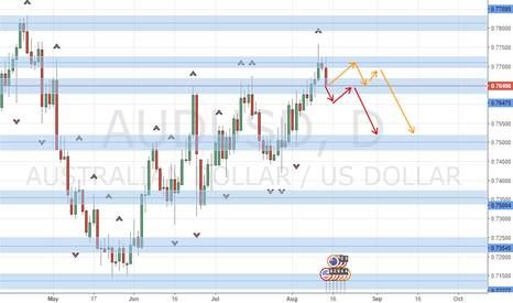 AUDUSD: AUDUSD Resistance and Support Short?