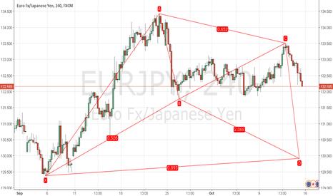 EURJPY: Potential Bull Bat EUR/JPY