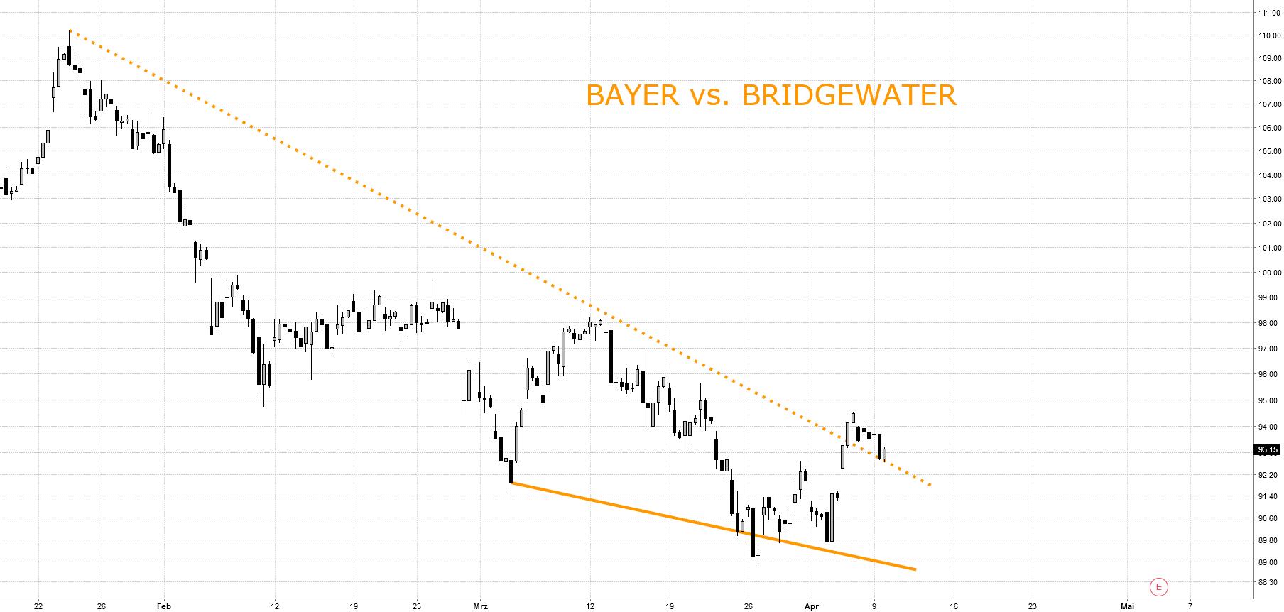 BAYER vs. BRIDGEWATER