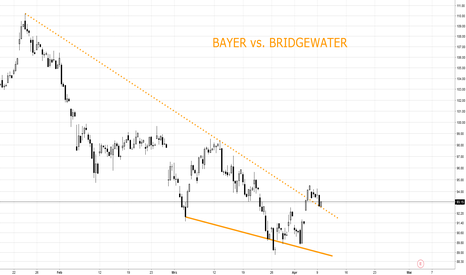 BAYN: BAYER vs. BRIDGEWATER