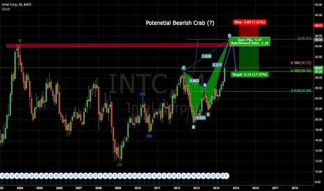 INTC: Long Term Outlook on Intel