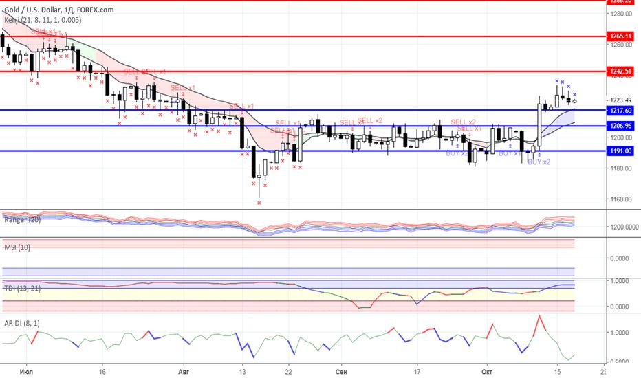 XAUUSD: Диапазонная торговля: Нефть и Золото на 18.10.2018 года