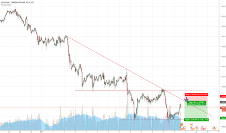 USDCAD: Wedge - Short