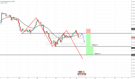 EURJPY: Trend strength increasing, False break/ABCD
