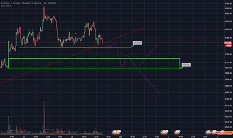 BTCUSD3M: 比特币短线预测