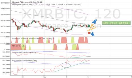 XMRBTC: Planning next XMR move. $$$